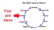 Tytler Democracy Cycle
