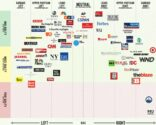Infographic About News