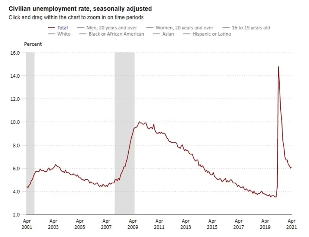 Unemployment May 2021 Percent